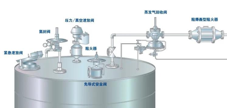 如何升级改造罐顶氮封阀来减少VOC排放?